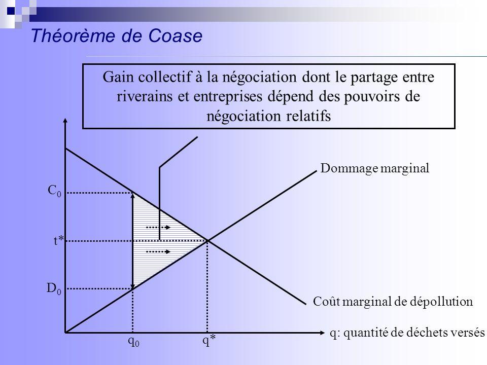 Théorème de Coase q: quantité de déchets versés Dommage marginal Coût marginal de dépollution t* q*q0q0 D0D0 C0C0 Gain collectif à la négociation dont