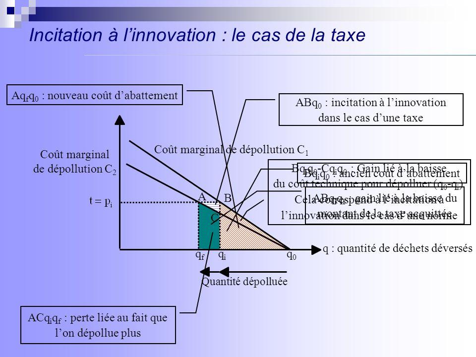 Incitation à linnovation : le cas de la taxe pigouvienne B qiqi Coût marginal de dépollution C 2 Coût marginal de dépollution C 1 qfqf q : quantité de déchets déversés q0q0 Quantité dépolluée A Bq i q 0 : ancien coût dabattement Bq i q 0 -Cq i q 0 : Gain lié à la baisse du coût technique pour dépolluer (q 0 -q i ) Eq f q 0 : nouveau coût dabattement Dommage marginal E C O t i Bq i q f Et f : gain lié à la baisse du montant de la taxe acquittée ECq i q f : perte liée au fait que lon dépollue plus BCq 0 + t i BCEt f : incitation à linnovation dans le cas dune taxe pigouvienne