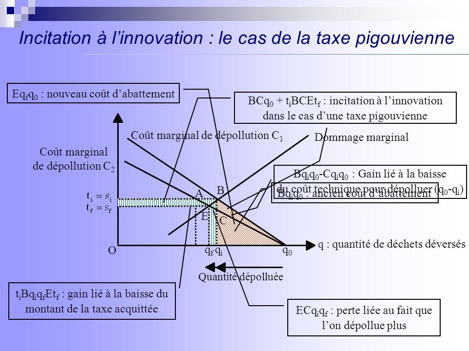 Incitation à linnovation : le cas de la subvention pigouvienne B qiqi Coût marginal de dépollution C 2 Coût marginal de dépollution C 1 qfqf q : quantité de déchets déversés q0q0 Quantité dépolluée A ECq i q f : perte liée au fait que lon dépollue plus Bq i q 0 -Cq i q 0 : Gain lié à la baisse du coût technique pour dépolluer (q 0 -q i ) Dommage marginal E C O D F BDFH : perte liée à la baisse de subvention EHq i q f : gain lié à la perception de subvention supplémentaire G H EGq 0 - BGFD : incitation à linnovation dans le cas dune subvention pigouvienne