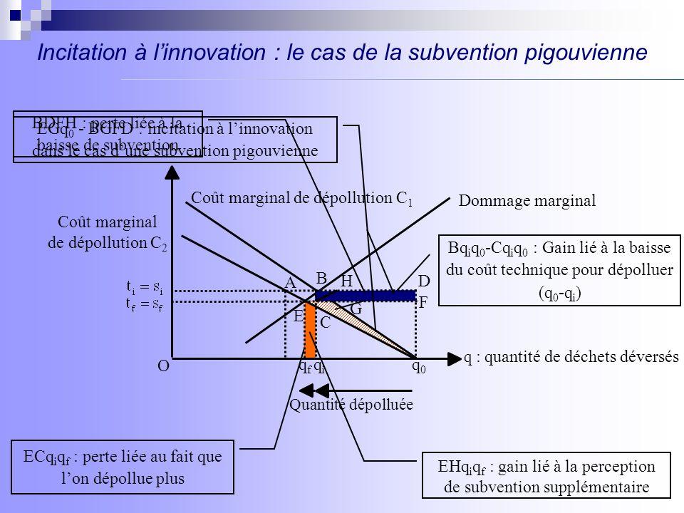 Incitation à linnovation : le cas des PEN distribués gratuitement B Coût marginal de dépollution C 2 Coût marginal de dépollution C 1 qfqf q : quantité de déchets déversés q0q0 Quantité dépolluée A Bq i q 0 -Cq i q 0 : Gain lié à la baisse du coût technique pour dépolluer (q 0 -q i ) E C O EHq i q f : gain lié à la vente de PEN BCq 0 + ECH : incitation à linnovation dans le cas de PEN distribués gratuitement H ECq i q f : perte liée au fait que lon dépollue plus La firme nest, initialement, ni vendeuse ni acheteuse de permis