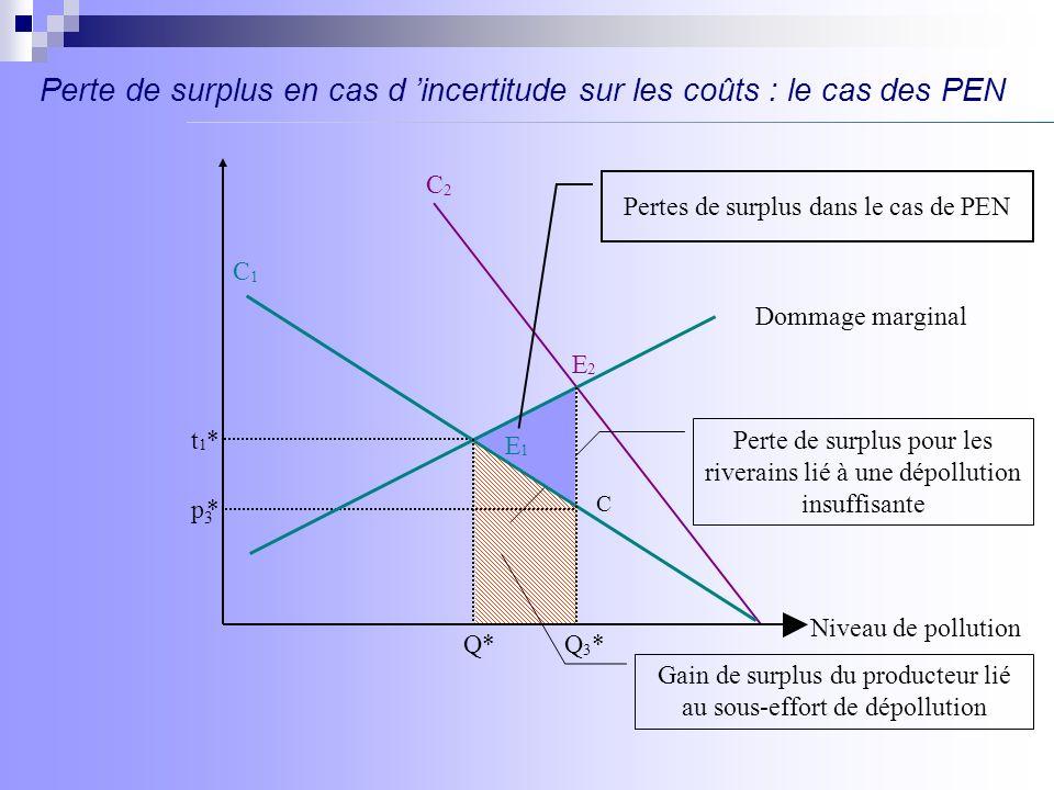 E 2 Niveau de pollution Perte de surplus en cas d incertitude sur les coûts : le cas des PEN C 2 1 t* C p3p3 * Gain de surplus du producteur lié au so