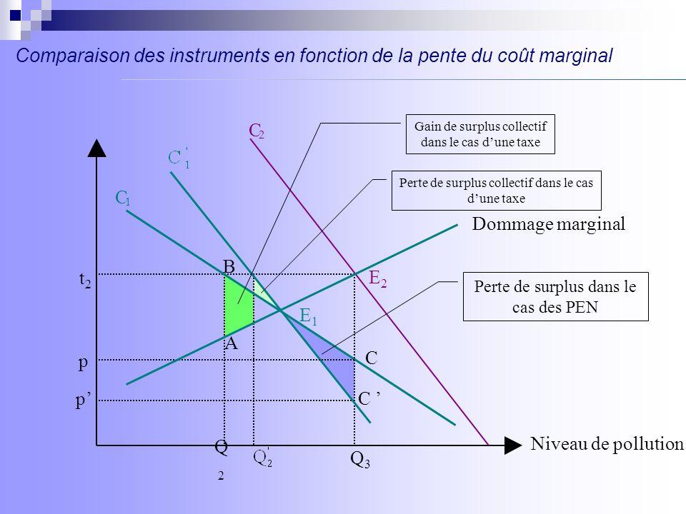 p C 2 C 1 C B E2E2 t2t2 Niveau de pollution Dommage marginal Q2Q2 Q3Q3 A E1E1 pC Perte de surplus dans le cas des PEN Gain de surplus collectif dans l