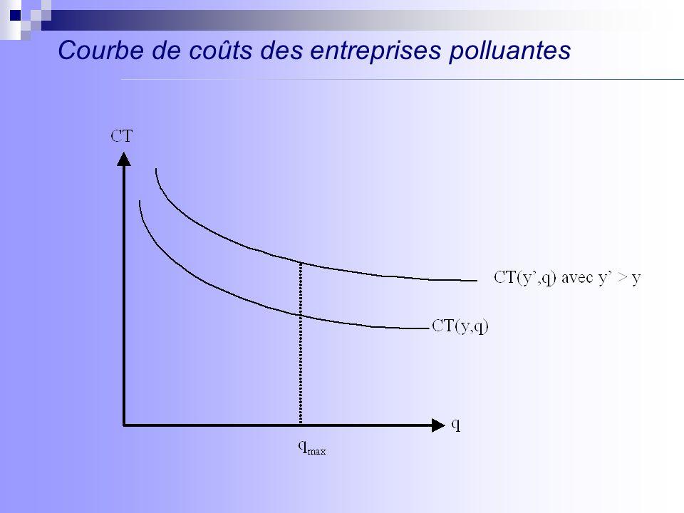 Ensemble des combinaisons (y j, q j ) pour lesquelles le coût marginal de production est égal au prix