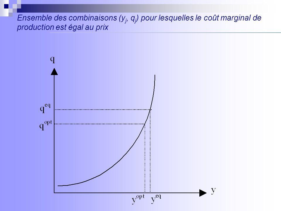 Evolution du surplus lors d une variation de prix
