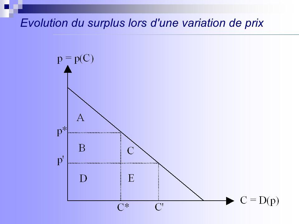 Evolution du surplus lors d'une variation de prix
