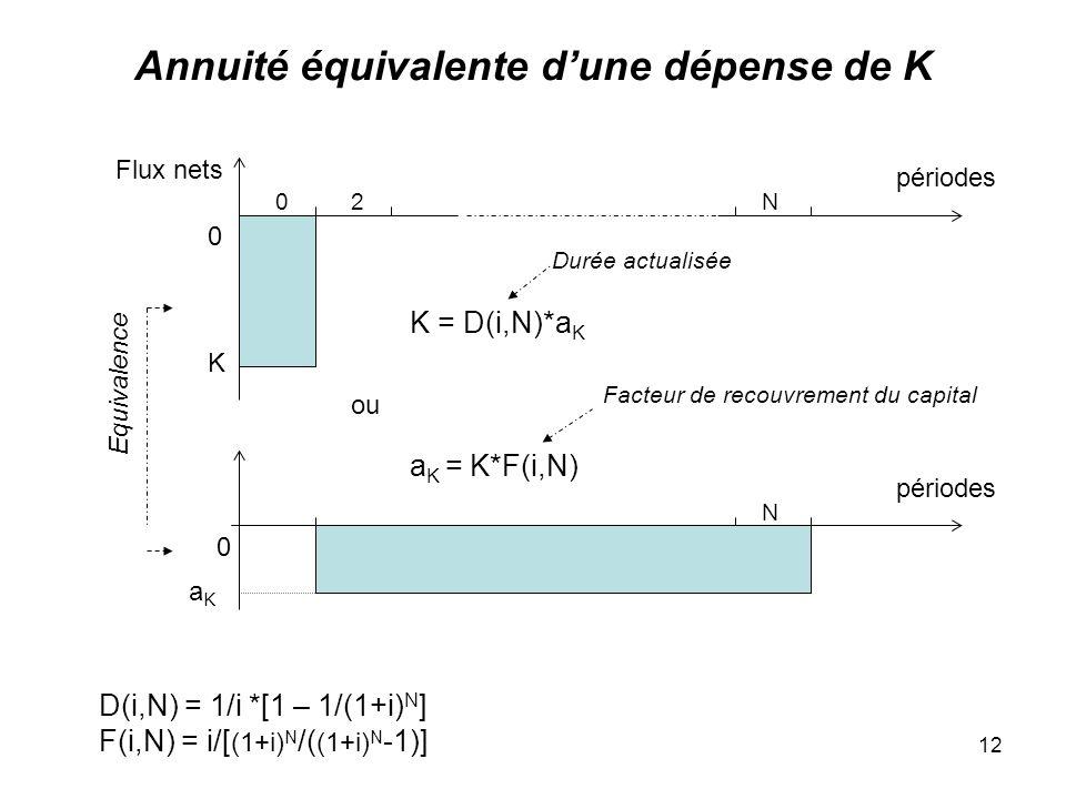 12 Annuité équivalente dune dépense de K 0 périodes K 0 Equivalence Flux nets 02N périodes N aKaK K = D(i,N)*a K ou a K = K*F(i,N) Durée actualisée Facteur de recouvrement du capital D(i,N) = 1/i *[1 – 1/(1+i) N ] F(i,N) = i/[ (1+i) N /( (1+i) N -1)]