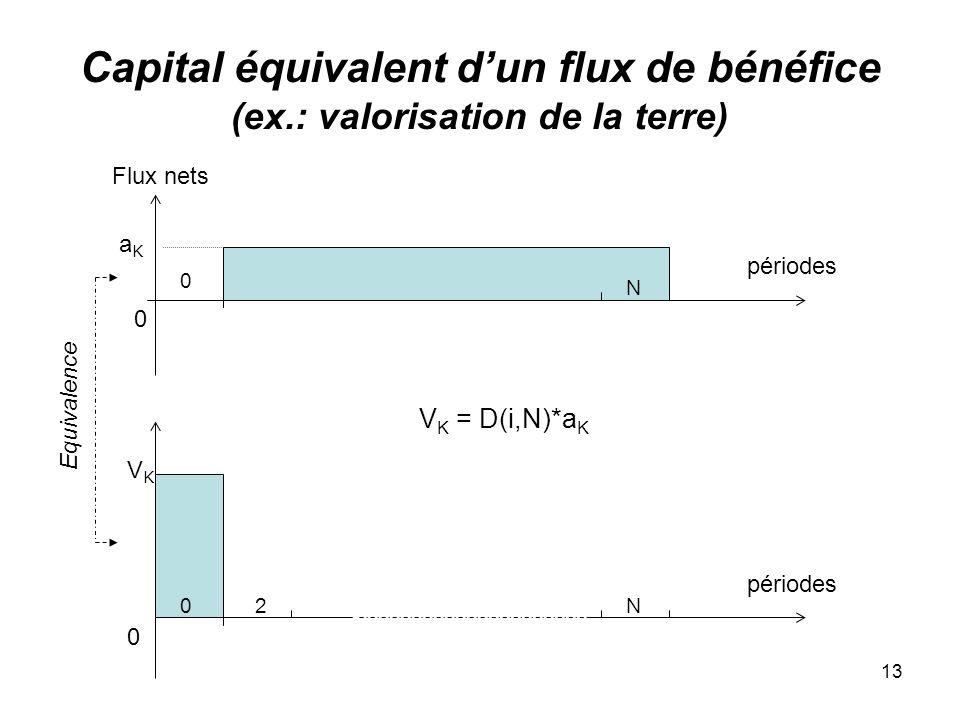 13 Capital équivalent dun flux de bénéfice (ex.: valorisation de la terre) 0 périodes VKVK 0 Equivalence Flux nets 12N périodes aKaK 0 N 0 V K = D(i,N)*a K