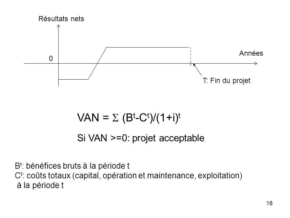 16 0 Années T: Fin du projet Résultats nets VAN = (B t -C t )/(1+i) t Si VAN >=0: projet acceptable B t : bénéfices bruts à la période t C t : coûts totaux (capital, opération et maintenance, exploitation) à la période t