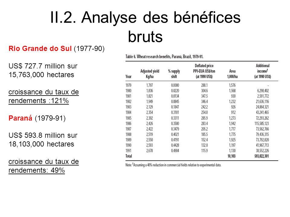 II.2. Analyse des bénéfices bruts Rio Grande do Sul (1977-90) US$ 727.7 million sur 15,763,000 hectares croissance du taux de rendements :121% Paraná