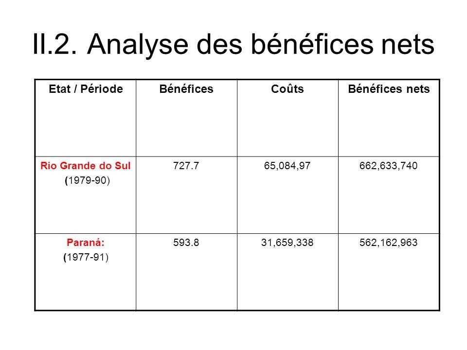 II.2. Analyse des bénéfices nets Etat / PériodeBénéficesCoûtsBénéfices nets Rio Grande do Sul (1979-90) 727.765,084,97662,633,740 Paraná: (1977-91) 59