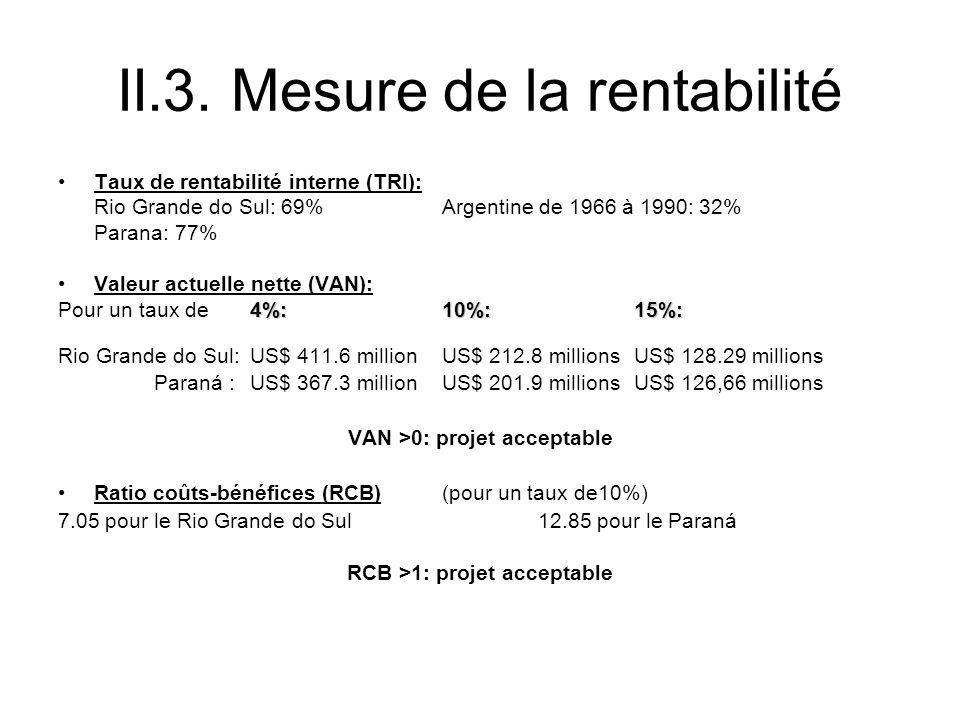 II.3. Mesure de la rentabilité Taux de rentabilité interne (TRI): Rio Grande do Sul: 69% Argentine de 1966 à 1990: 32% Parana: 77% Valeur actuelle net