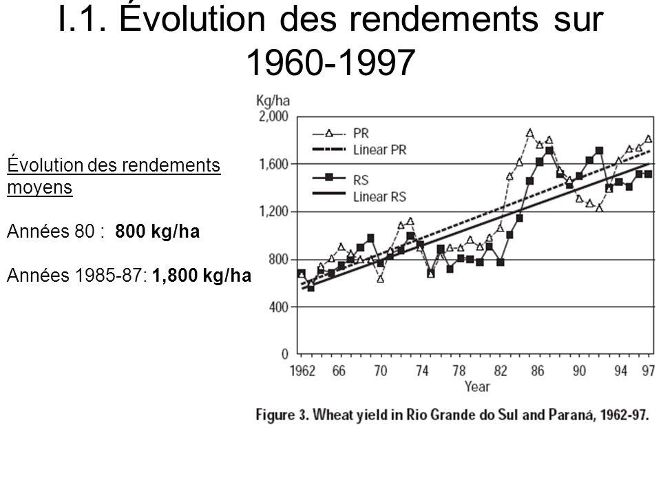 I.1. Évolution des rendements sur 1960-1997 Évolution des rendements moyens Années 80 : 800 kg/ha Années 1985-87: 1,800 kg/ha