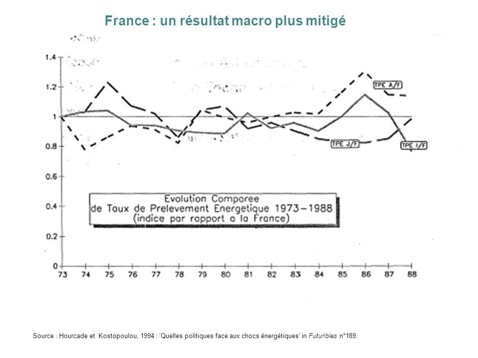 France : un résultat macro plus mitigé Source : Hourcade et Kostopoulou, 1994 : Quelles politiques face aux chocs énergétiques in Futuribles n°189.