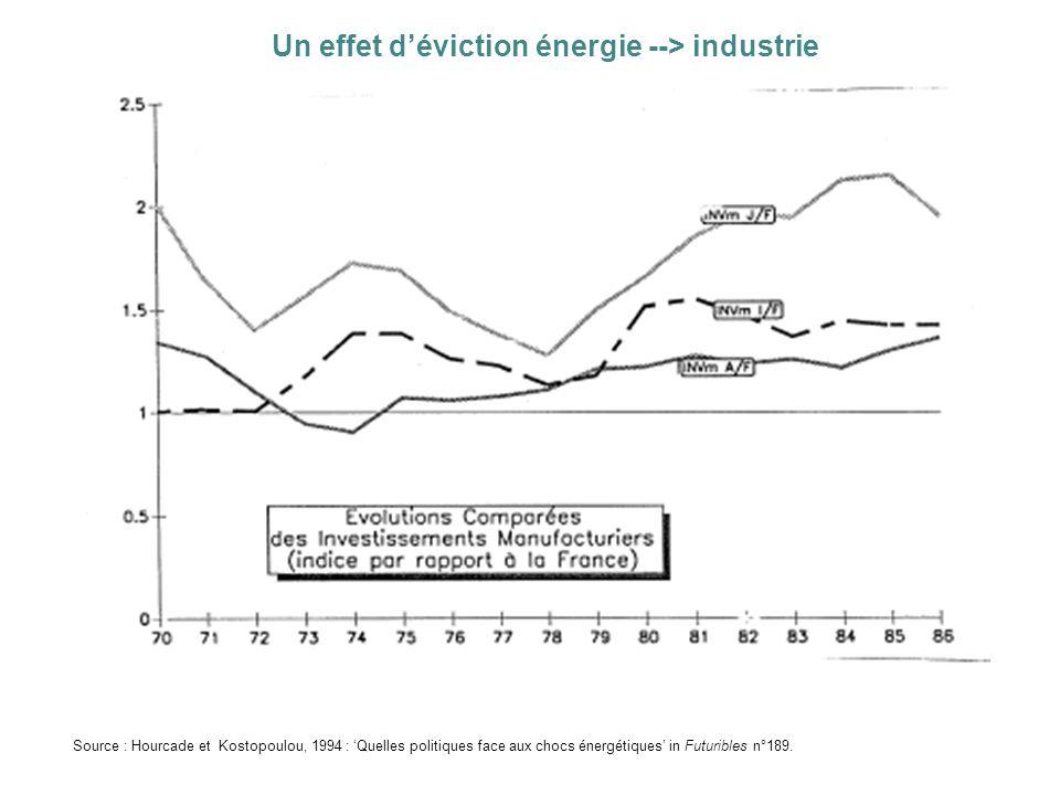 Un effet déviction énergie --> industrie Source : Hourcade et Kostopoulou, 1994 : Quelles politiques face aux chocs énergétiques in Futuribles n°189.