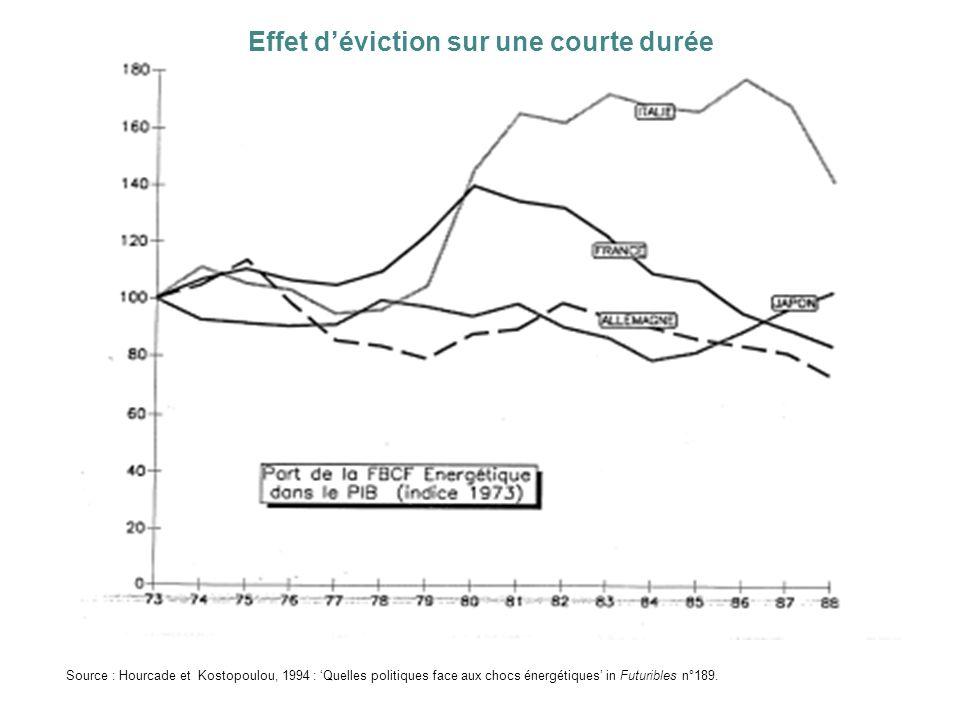 Effet déviction sur une courte durée Source : Hourcade et Kostopoulou, 1994 : Quelles politiques face aux chocs énergétiques in Futuribles n°189.