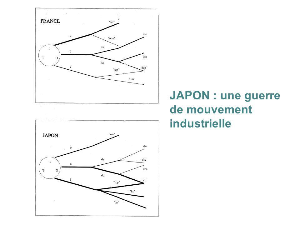 JAPON : une guerre de mouvement industrielle