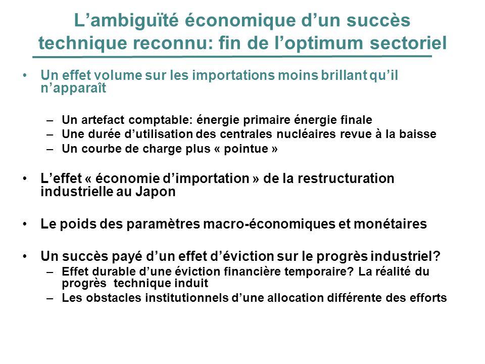 Lambiguïté économique dun succès technique reconnu: fin de loptimum sectoriel Un effet volume sur les importations moins brillant quil napparaît –Un a