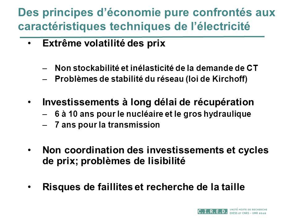 Des principes déconomie pure confrontés aux caractéristiques techniques de lélectricité Extrême volatilité des prix –Non stockabilité et inélasticité