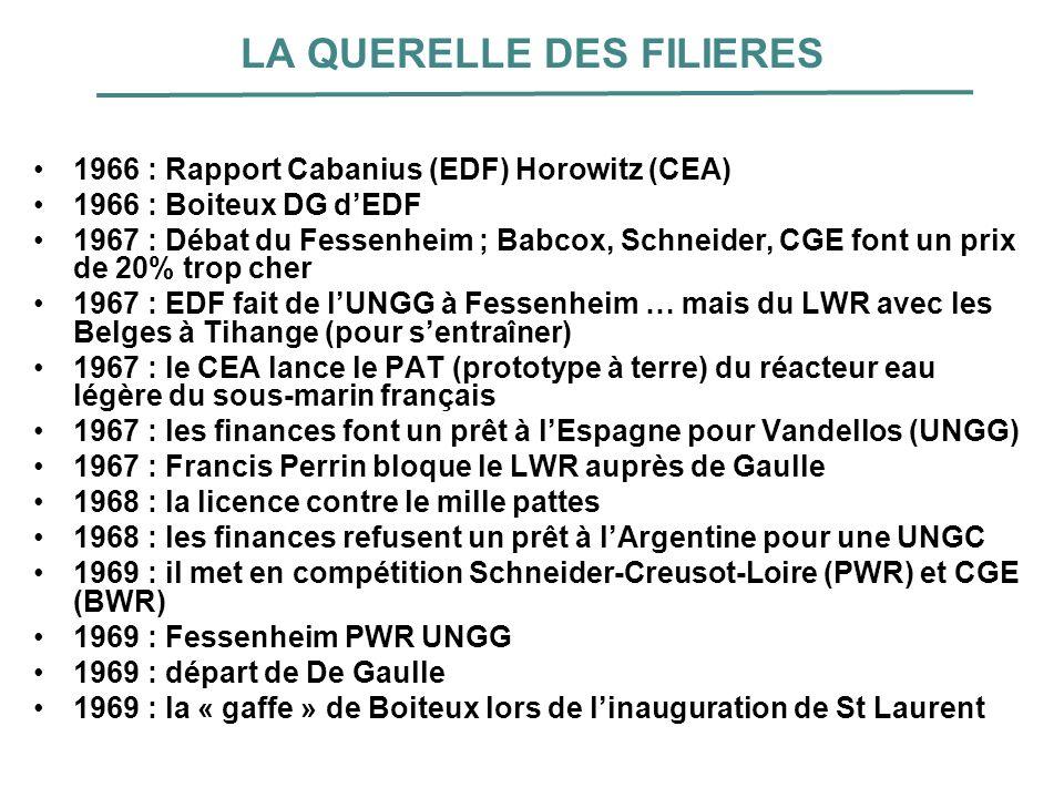 LA QUERELLE DES FILIERES 1966 : Rapport Cabanius (EDF) Horowitz (CEA) 1966 : Boiteux DG dEDF 1967 : Débat du Fessenheim ; Babcox, Schneider, CGE font