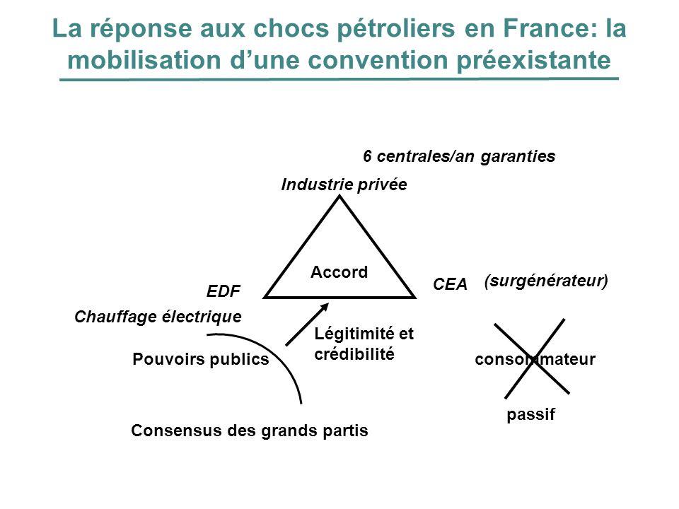 La réponse aux chocs pétroliers en France: la mobilisation dune convention préexistante Accord EDF 6 centrales/an garanties CEA Légitimité et crédibil
