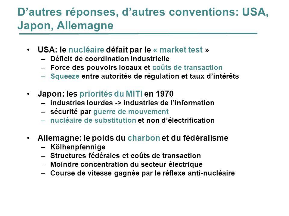 France : une réussite technique Source : Hourcade et Kostopoulou, 1994 : Quelles politiques face aux chocs énergétiques in Futuribles n°189.