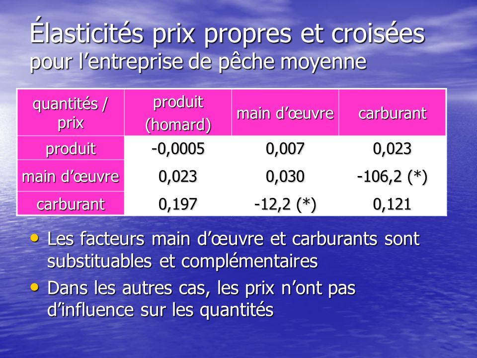 Élasticités prix propres et croisées pour lentreprise de pêche moyenne quantités / prix produit(homard) main dœuvre carburant produit-0,00050,0070,023