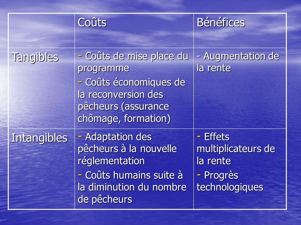 CoûtsBénéfices Tangibles - Coûts de mise place du programme - Coûts économiques de la reconversion des pêcheurs (assurance chômage, formation) - Augmentation de la rente Intangibles - Adaptation des pêcheurs à la nouvelle réglementation - Coûts humains suite à la diminution du nombre de pêcheurs - Effets multiplicateurs de la rente - Progrès technologiques