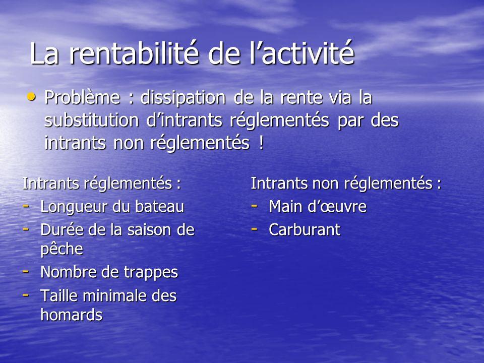 La rentabilité de lactivité Intrants réglementés : - Longueur du bateau - Durée de la saison de pêche - Nombre de trappes - Taille minimale des homards Intrants non réglementés : - Main dœuvre - Carburant Problème : dissipation de la rente via la substitution dintrants réglementés par des intrants non réglementés .