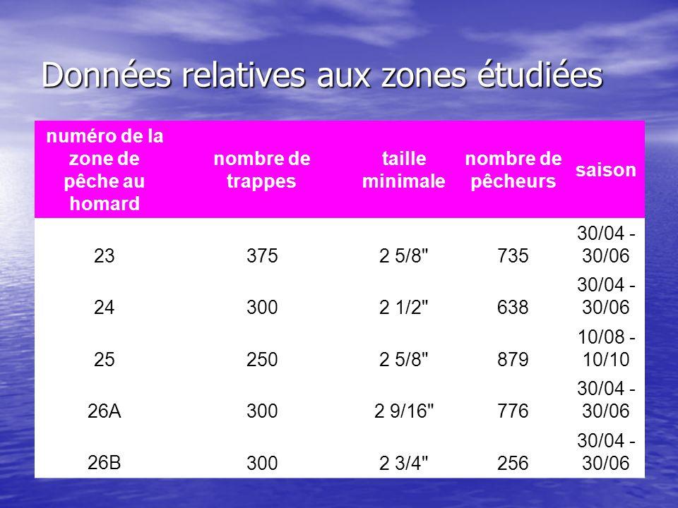 Données relatives aux zones étudiées numéro de la zone de pêche au homard nombre de trappes taille minimale nombre de pêcheurs saison 233752 5/8 735 30/04 - 30/06 243002 1/2 638 30/04 - 30/06 252502 5/8 879 10/08 - 10/10 26A3002 9/16 776 30/04 - 30/06 26B 3002 3/4 256 30/04 - 30/06
