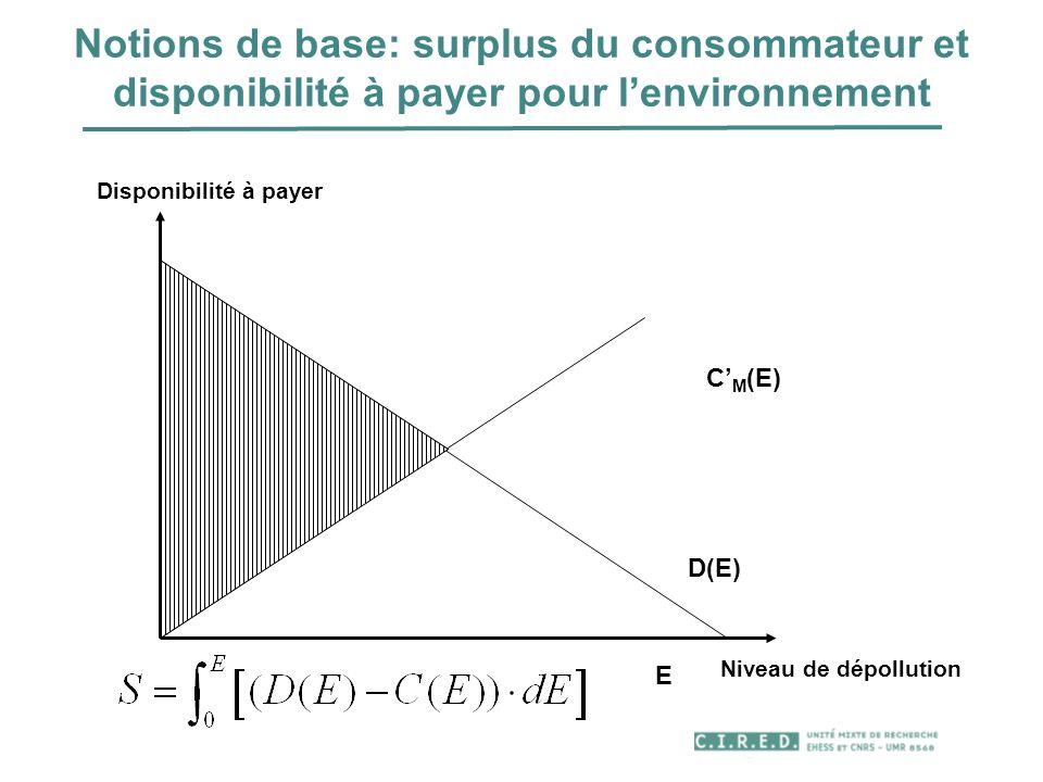 Notions de base: surplus du consommateur et disponibilité à payer pour lenvironnement C M (E) D(E) E Niveau de dépollution Disponibilité à payer
