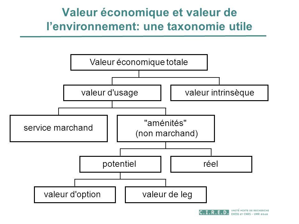 Valeur économique et valeur de lenvironnement: une taxonomie utile service marchand valeur d'optionvaleur de leg potentielréel