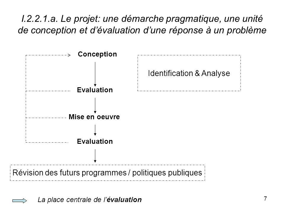 8 I.2.2.1.b.Le cycle du projet EtapeQuestions Identification (idée) Besoins .