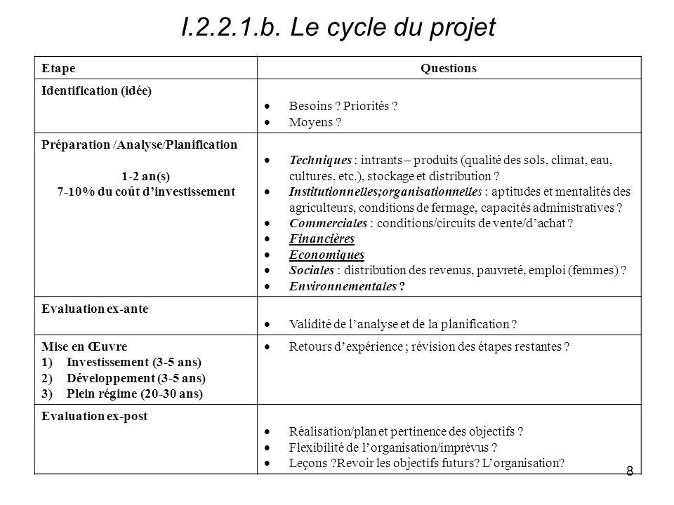19 II.1.Idée principale dun projet type ObjectifsMoyens Augmentation vol./qual.