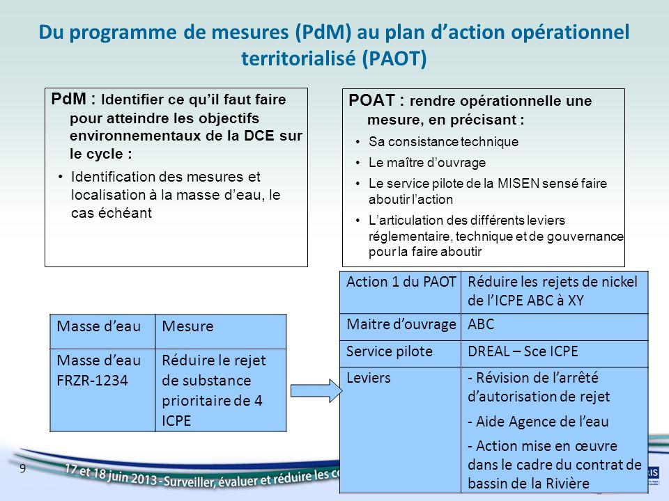 9 Du programme de mesures (PdM) au plan daction opérationnel territorialisé (PAOT) PdM : Identifier ce quil faut faire pour atteindre les objectifs en