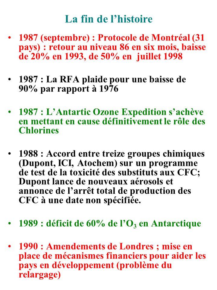 La fin de lhistoire 1987 (septembre) : Protocole de Montréal (31 pays) : retour au niveau 86 en six mois, baisse de 20% en 1993, de 50% en juillet 199