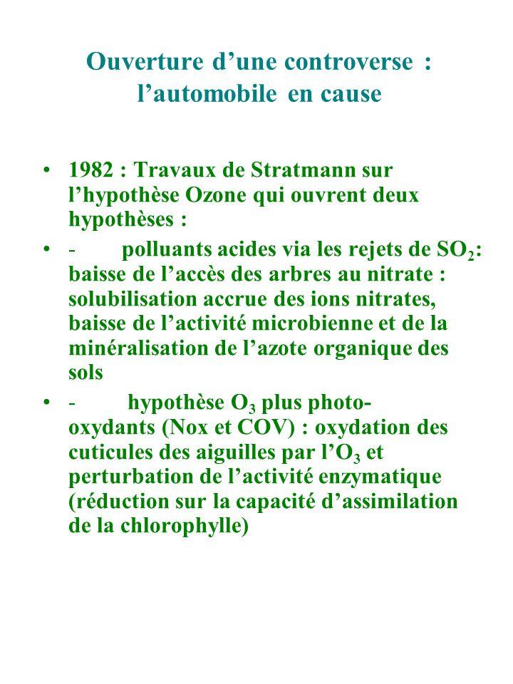 Ouverture dune controverse : lautomobile en cause 1982 : Travaux de Stratmann sur lhypothèse Ozone qui ouvrent deux hypothèses : - polluants acides vi