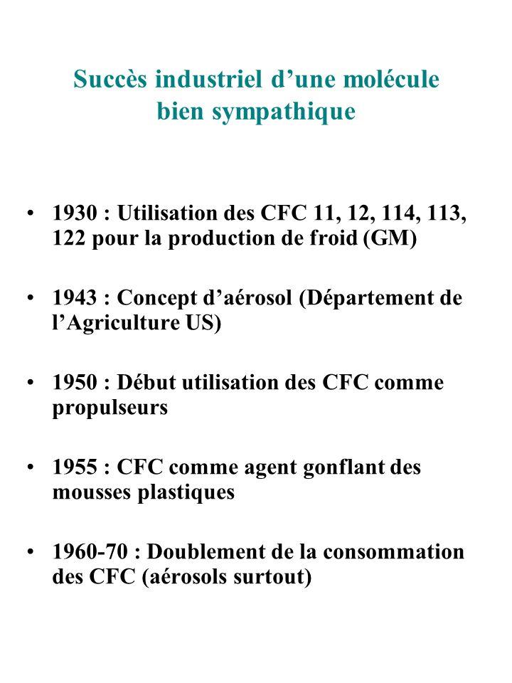 Succès industriel dune molécule bien sympathique 1930 : Utilisation des CFC 11, 12, 114, 113, 122 pour la production de froid (GM) 1943 : Concept daér