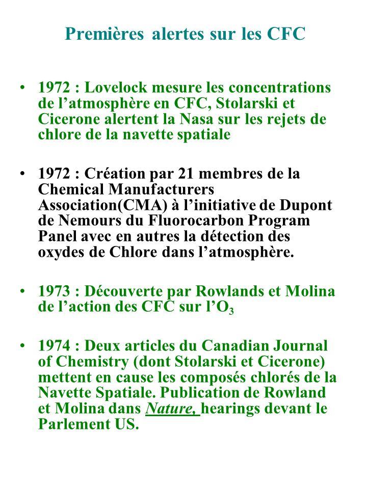 Quand lindustrie est pro-active 1974 : début des recherches sur les alternatives aux CFC 11 et 12 chez Du Pont et IC 1975 : La Commission (CPSC) refuse la requête du Natural Resources Defense Council sur une interdiction du CFC dans les aérosols 1975 : Johnson Wax (n°5 US) annonce larrêt des CFC dans ses produits et lOrégon les interdit 1976 : lindustrie allemande propose une réduction volontaire de 33% des CFC/1975 1977 (Mars) : Création par le PNUE du Coordinating Committee on the Ozone Laye