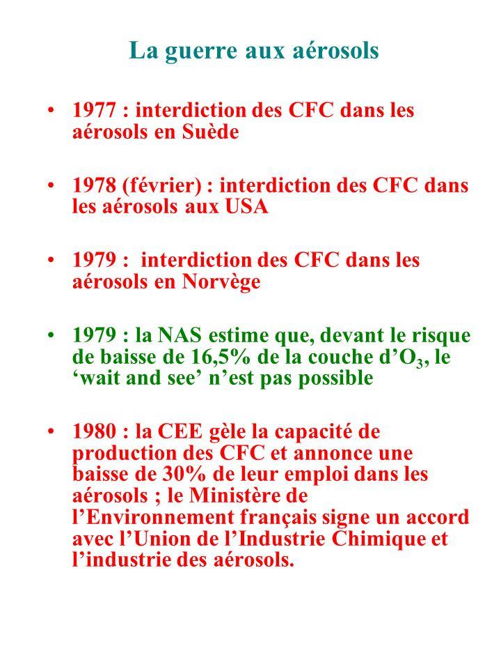 Une controverse avortée 1981 : le nouveau directeur de lEPA (Mme Burford) déclare que la théorie CFC-Ozone est hautement controversée 1981 (Août) : daprès Health de la Nasa, les données satellitaires montrent une baisse de 1% de la couche dO 3 1982 : code de bonne conduite de la CEE pour les mousses, réfrigérants et solvants 1982 : la NAS révise à 5-9% le risque de baisse de la couche dO 3 1984 (février) : la NAS révise à 2-4% le risque de baisse de la couche dO 3 1984 : le Danemark interdit les CFC dans les aérosols