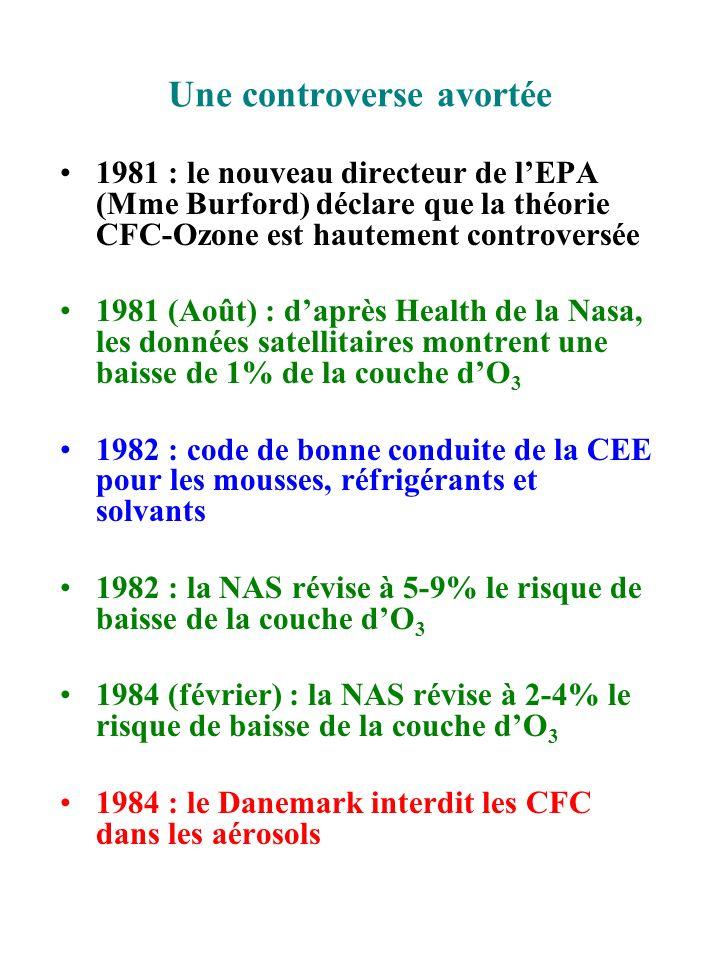 Une controverse avortée 1981 : le nouveau directeur de lEPA (Mme Burford) déclare que la théorie CFC-Ozone est hautement controversée 1981 (Août) : da