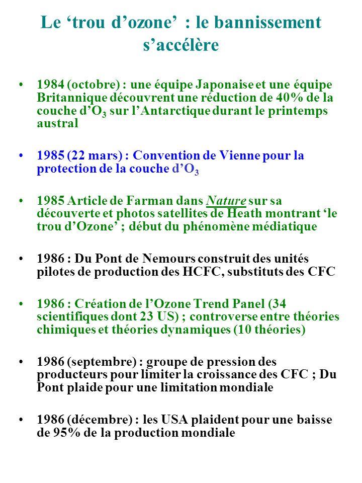 La fin de lhistoire 1987 (septembre) : Protocole de Montréal (31 pays) : retour au niveau 86 en six mois, baisse de 20% en 1993, de 50% en juillet 1998 1987 : La RFA plaide pour une baisse de 90% par rapport à 1976 1987 : LAntartic Ozone Expedition sachève en mettant en cause définitivement le rôle des Chlorines 1988 : Accord entre treize groupes chimiques (Dupont, ICI, Atochem) sur un programme de test de la toxicité des substituts aux CFC; Dupont lance de nouveaux aérosols et annonce de larrêt total de production des CFC à une date non spécifiée.