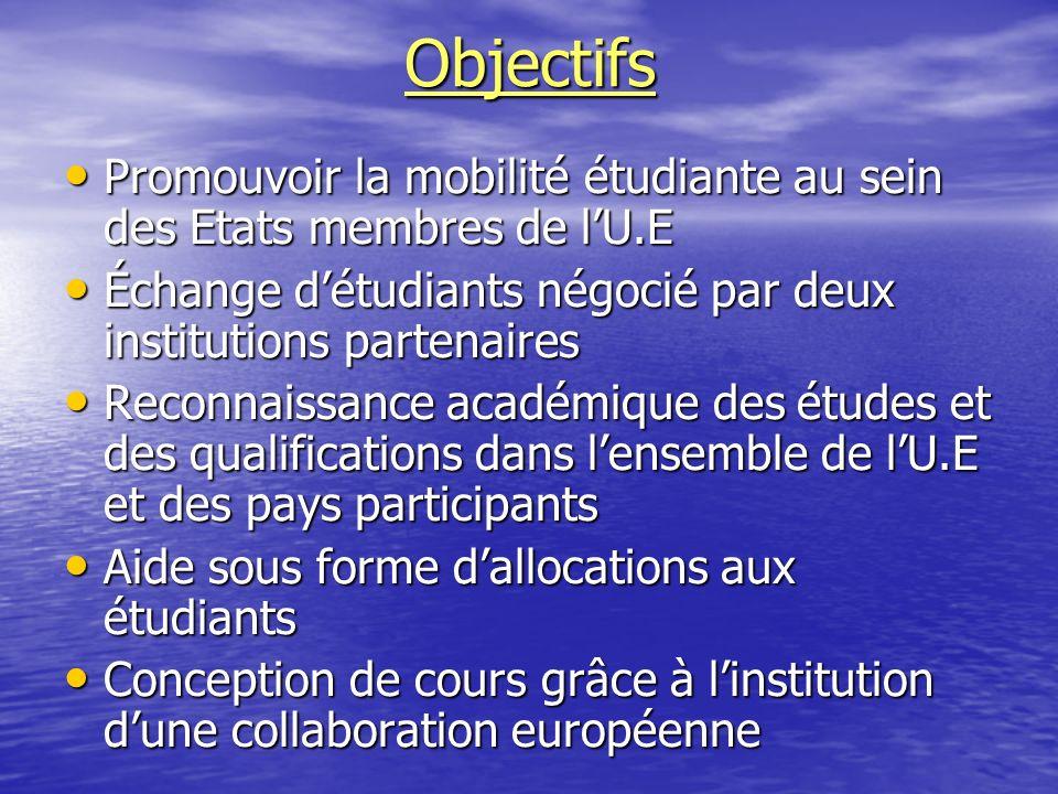 Objectifs Promouvoir la mobilité étudiante au sein des Etats membres de lU.E Échange détudiants négocié par deux institutions partenaires Reconnaissan