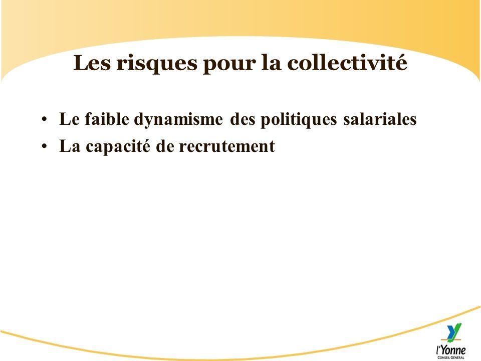 Les risques pour la collectivité Le faible dynamisme des politiques salariales La capacité de recrutement