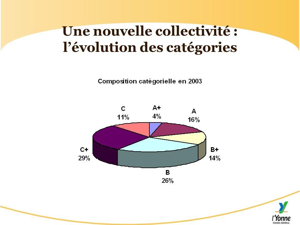 Une nouvelle collectivité : lévolution des catégories