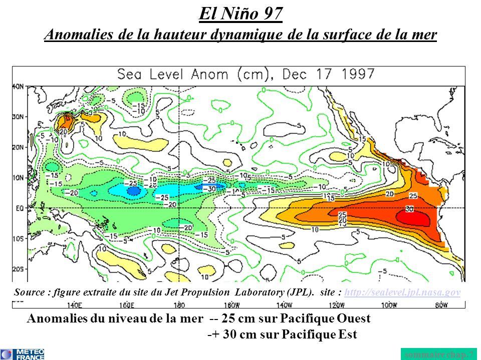 El Ni ñ o 97 Anomalies de la hauteur dynamique de la surface de la mer Anomalies du niveau de la mer -- 25 cm sur Pacifique Ouest -+ 30 cm sur Pacifiq