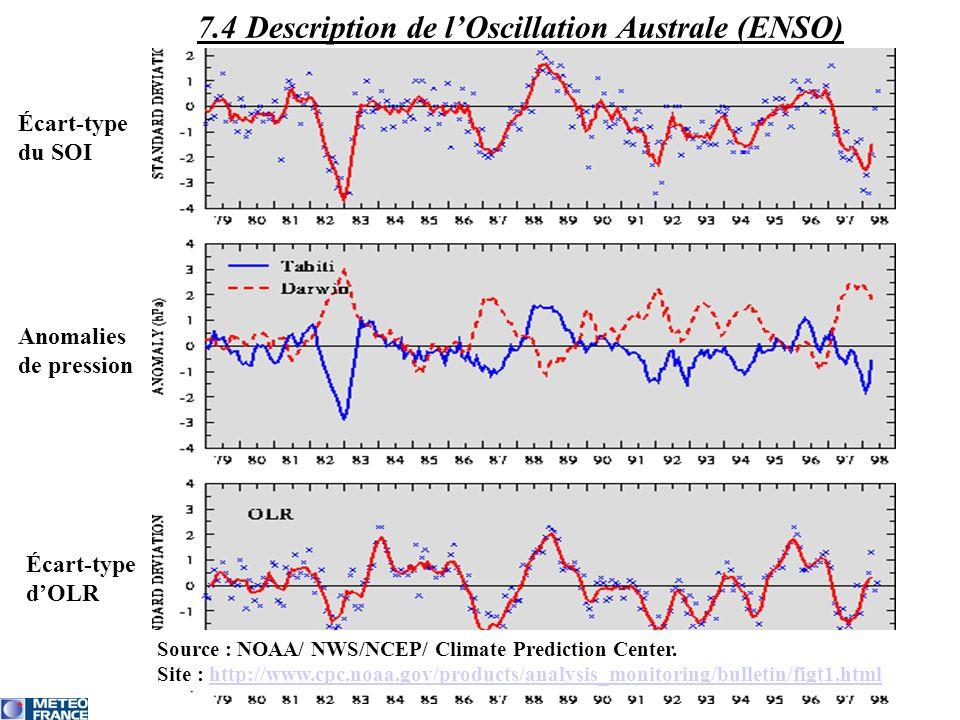 Écart-type du SOI Anomalies de pression Écart-type dOLR Source : NOAA/ NWS/NCEP/ Climate Prediction Center. Site : http://www.cpc.noaa.gov/products/an