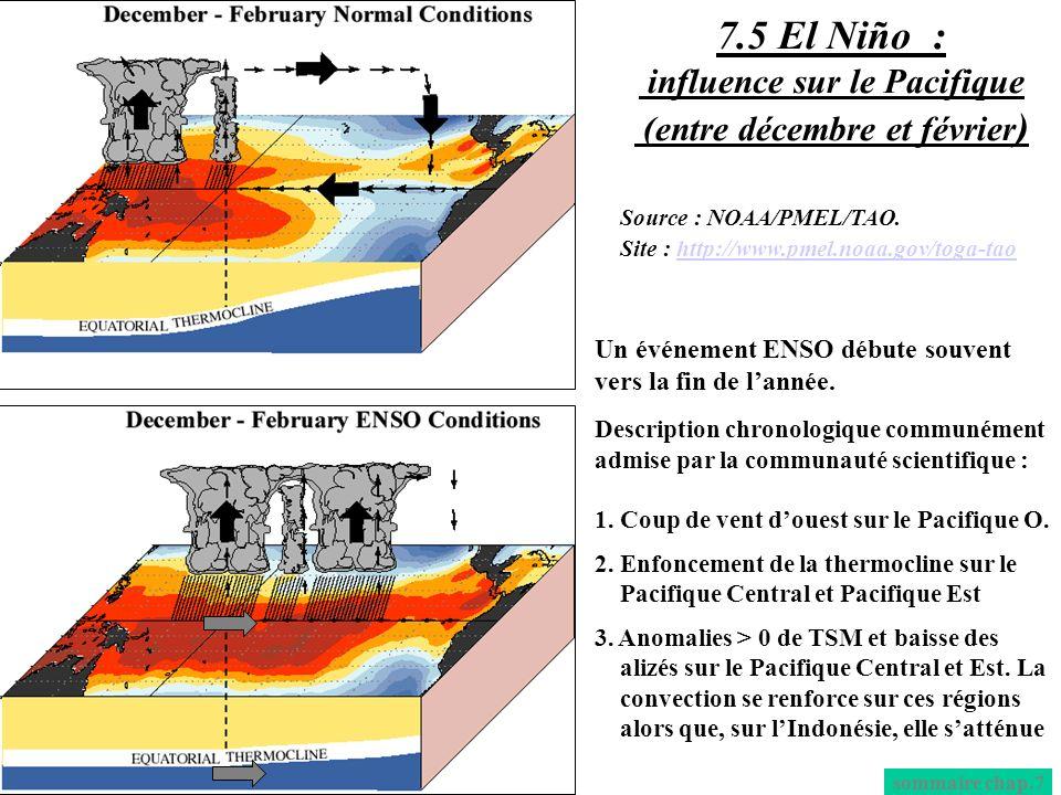Un événement ENSO débute souvent vers la fin de lannée. Description chronologique communément admise par la communauté scientifique : 1. Coup de vent