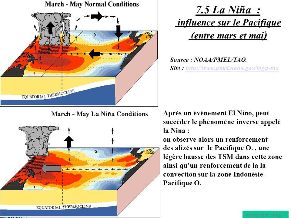 Après un événement El Nino, peut succéder le phénomène inverse appelé la Nina : on observe alors un renforcement des alizés sur le Pacifique O., une l