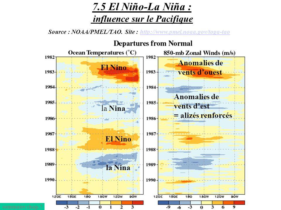 El Nino Anomalies de vents douest la Nina Anomalies de vents dest = alizés renforcés El Nino la Nina sommaire chap.7 7.5 El Niño-La Niña : influence s