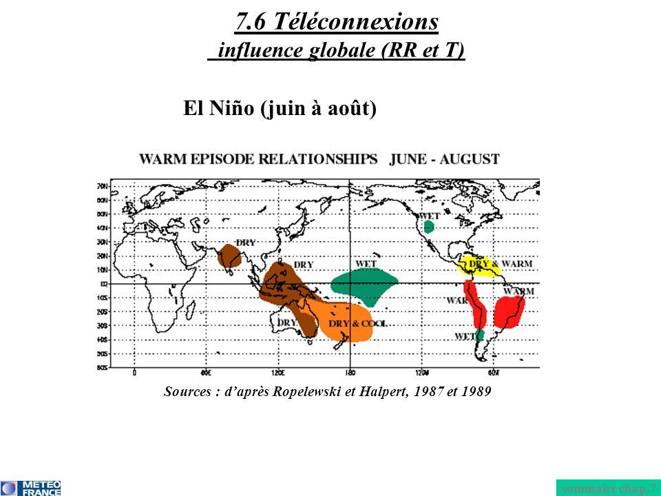El Niño (juin à août) sommaire chap.7 7.6 Téléconnexions influence globale (RR et T) Sources : daprès Ropelewski et Halpert, 1987 et 1989